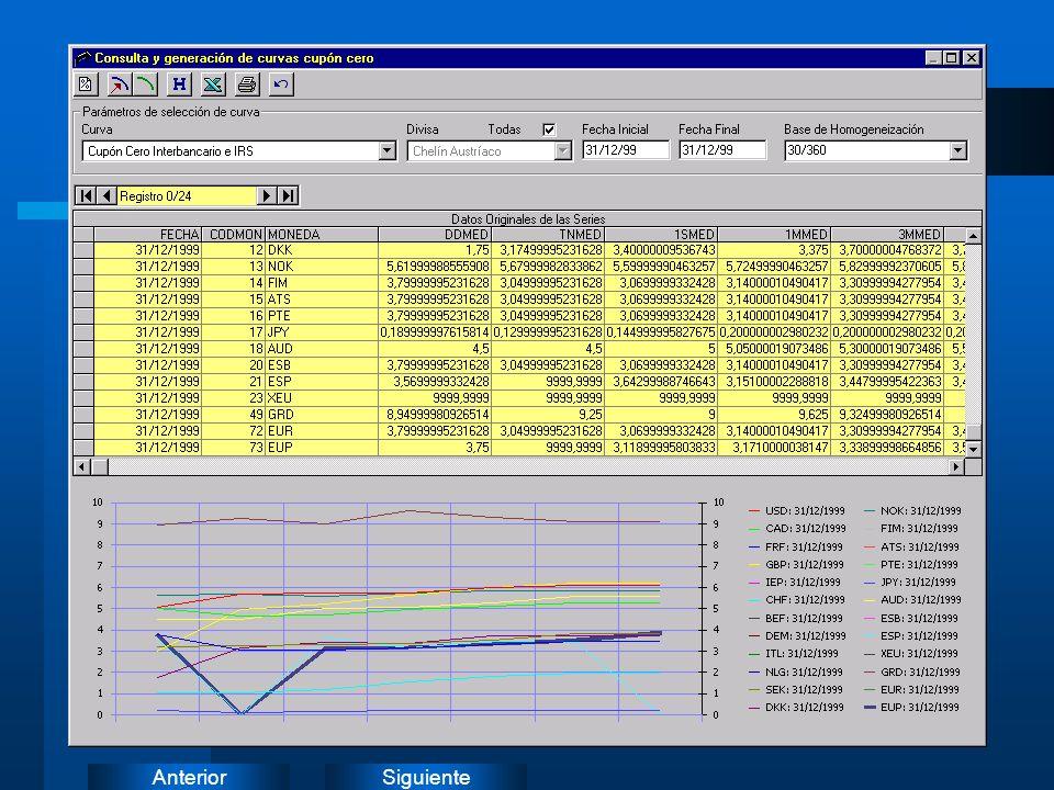 SiguienteAnterior Procesos Principales (I) Generación de Curvas Cupón Cero –Curva Cupón cero en base a tipos del interbancario y tipos de IRS (*) –Cur