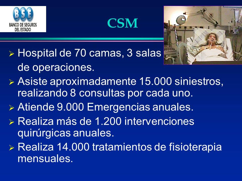 CSM Hospital de 70 camas, 3 salas de operaciones. Asiste aproximadamente 15.000 siniestros, realizando 8 consultas por cada uno. Atiende 9.000 Emergen