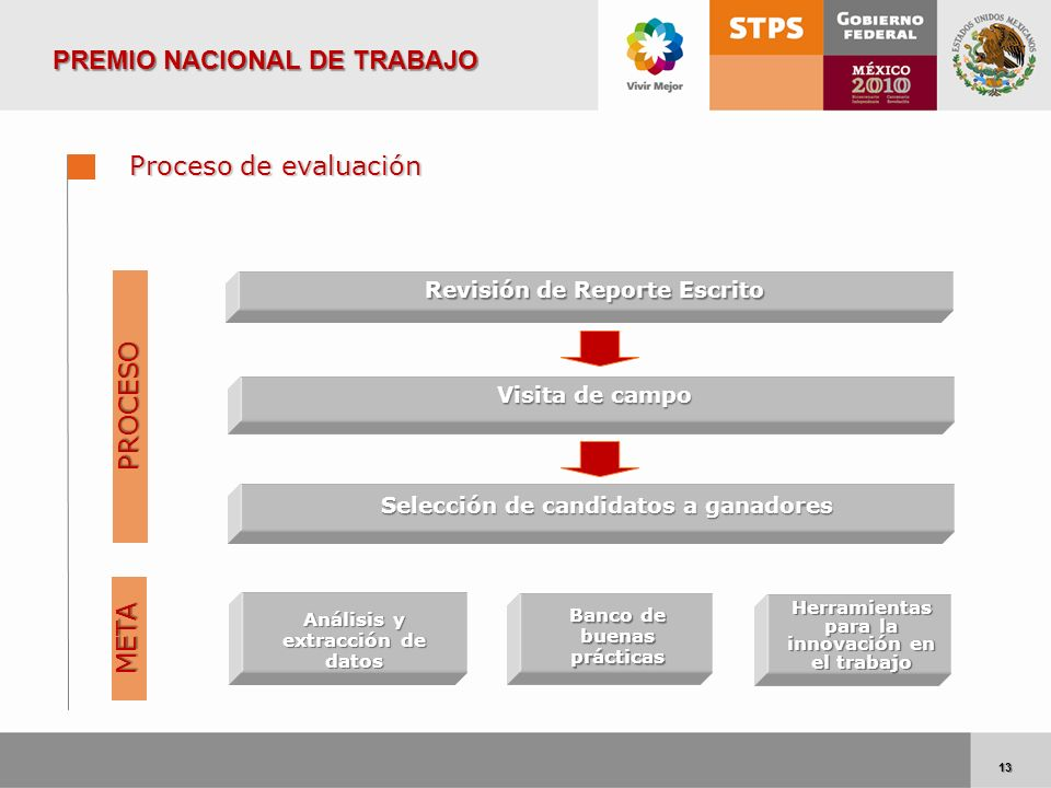 13 13 Proceso de evaluación Revisión de Reporte Escrito Visita de campo Selección de candidatos a ganadores Selección de candidatos a ganadores PROCES