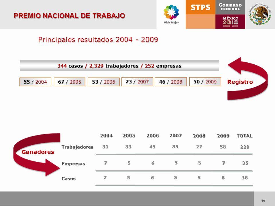 14 14 Registro Ganadores 344 casos / 2,329 trabajadores / 252 empresas 55 / 2004 67 / 2005 53 / 2006 Principales resultados 2004 - 2009 73 / 2007 2004