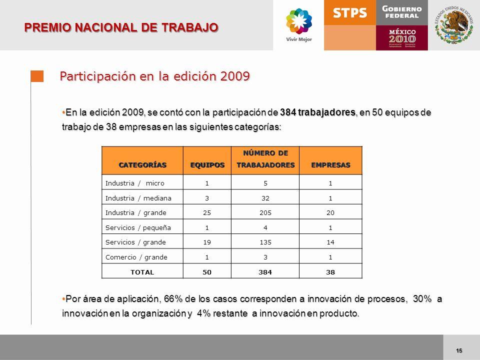 15 15 Participación en la edición 2009 En la edición 2009, se contó con la participación de 384 trabajadores, en 50 equipos de trabajo de 38 empresas