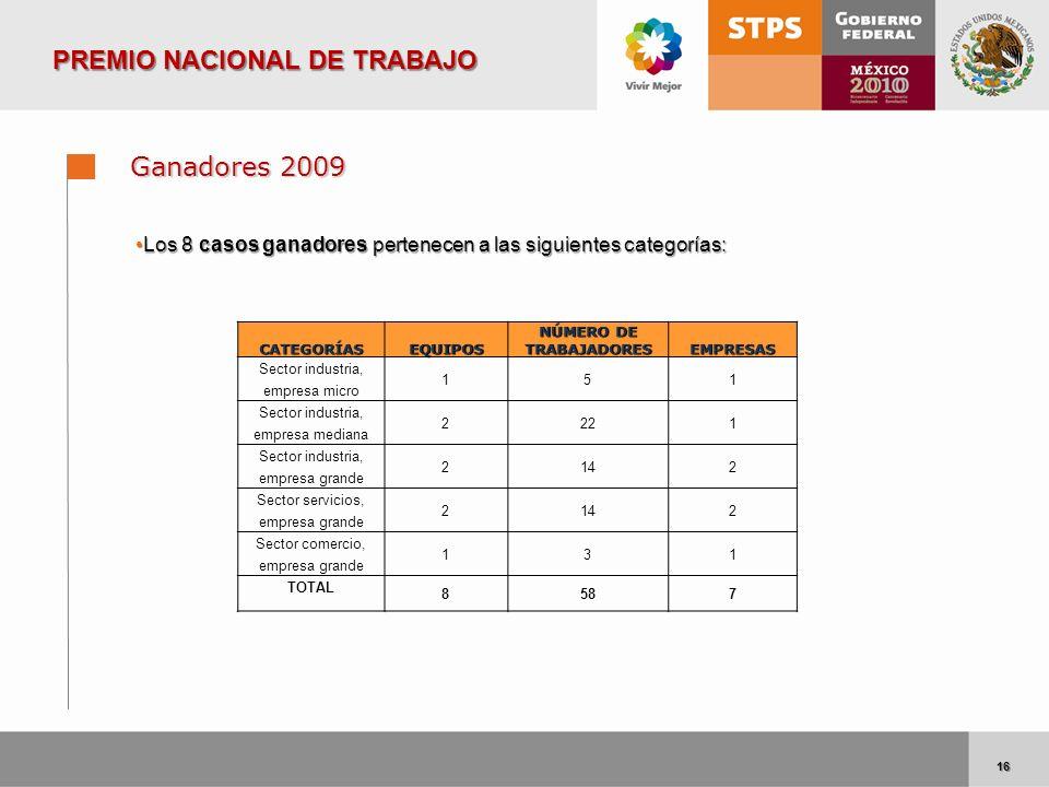 16 16 Ganadores 2009 Los 8 casos ganadores pertenecen a las siguientes categorías:Los 8 casos ganadores pertenecen a las siguientes categorías: PREMIO