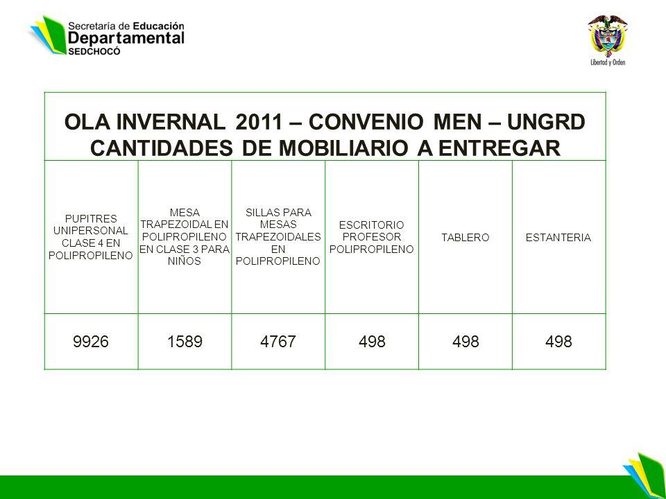 OLA INVERNAL 2011 – CONVENIO MEN – UNGRD CANTIDADES DE MOBILIARIO A ENTREGAR PUPITRES UNIPERSONAL CLASE 4 EN POLIPROPILENO MESA TRAPEZOIDAL EN POLIPROPILENO EN CLASE 3 PARA NIÑOS SILLAS PARA MESAS TRAPEZOIDALES EN POLIPROPILENO ESCRITORIO PROFESOR POLIPROPILENO TABLEROESTANTERIA 992615894767498