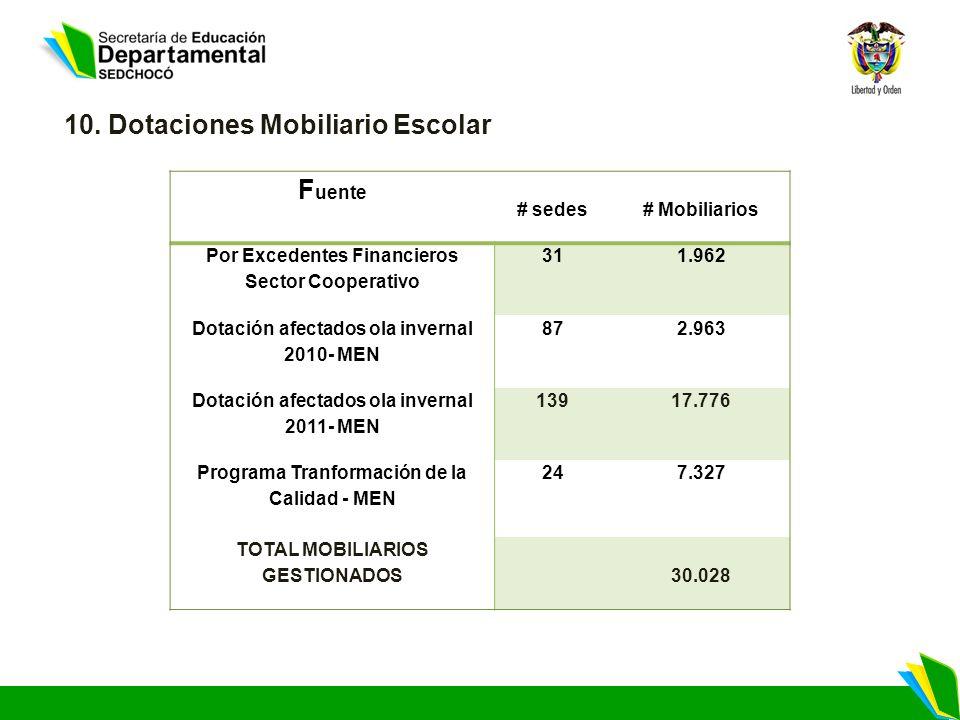 10. Dotaciones Mobiliario Escolar F uente # sedes# Mobiliarios Por Excedentes Financieros Sector Cooperativo 311.962 Dotación afectados ola invernal 2