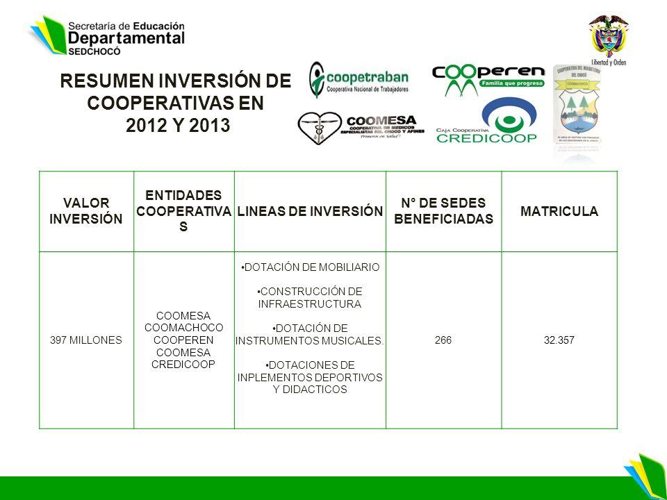 RESUMEN INVERSIÓN DE COOPERATIVAS EN 2012 Y 2013 VALOR INVERSIÓN ENTIDADES COOPERATIVA S LINEAS DE INVERSIÓN N° DE SEDES BENEFICIADAS MATRICULA 397 MILLONES COOMESA COOMACHOCO COOPEREN COOMESA CREDICOOP DOTACIÓN DE MOBILIARIO CONSTRUCCIÓN DE INFRAESTRUCTURA DOTACIÓN DE INSTRUMENTOS MUSICALES.