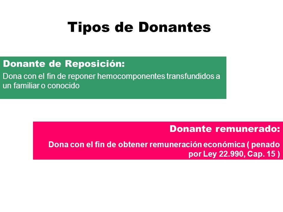Tipos de Donantes Donante de Reposición: Dona con el fin de reponer hemocomponentes transfundidos a un familiar o conocido Donante remunerado: Dona co