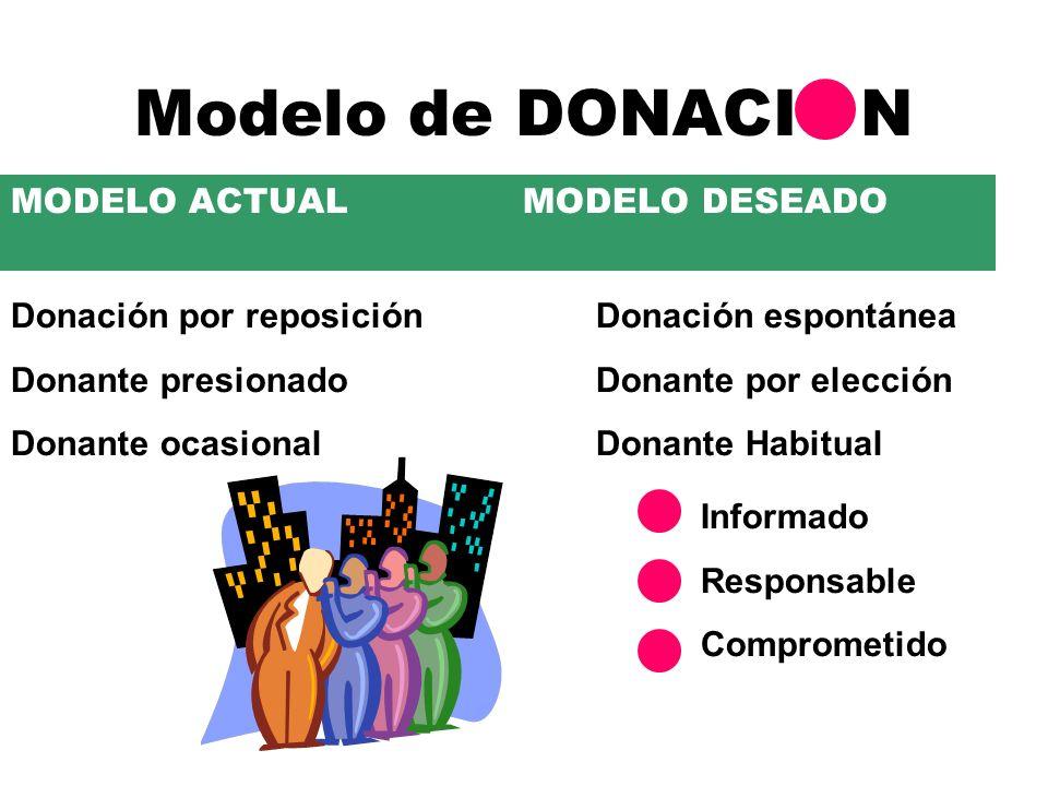 Modelo de DONACI N MODELO ACTUAL MODELO DESEADO Donación por reposición Donante presionado Donante ocasional Donación espontánea Donante por elección Donante Habitual Informado Responsable Comprometido