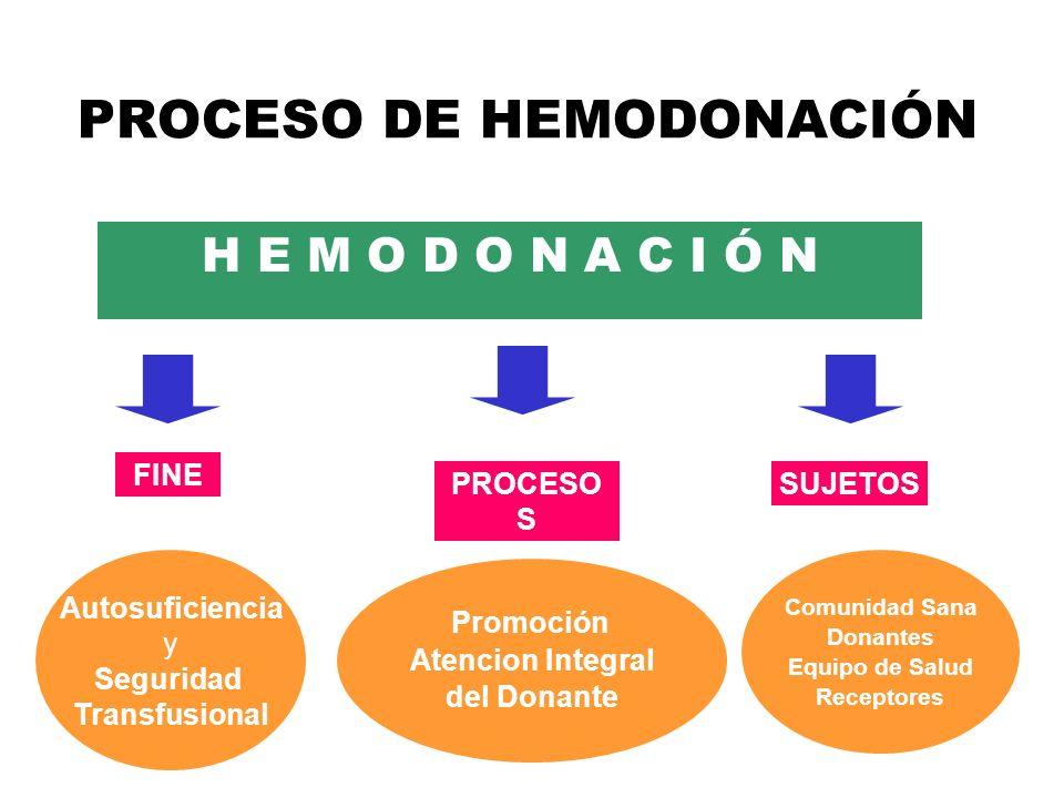 PROCESO DE HEMODONACIÓN H E M O D O N A C I Ó N Autosuficiencia y Seguridad Transfusional Promoción Atencion Integral del Donante Comunidad Sana Donan