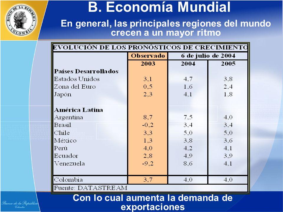 B. Economía Mundial En general, las principales regiones del mundo crecen a un mayor ritmo Con lo cual aumenta la demanda de exportaciones