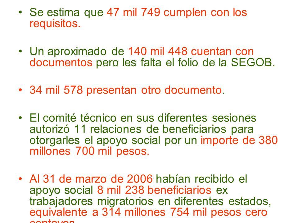 Se estima que 47 mil 749 cumplen con los requisitos. Un aproximado de 140 mil 448 cuentan con documentos pero les falta el folio de la SEGOB. 34 mil 5