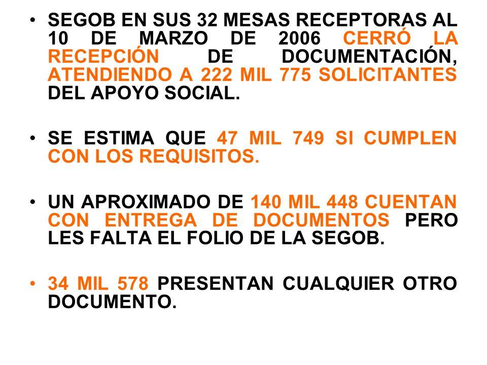 SEGOB EN SUS 32 MESAS RECEPTORAS AL 10 DE MARZO DE 2006 CERRÓ LA RECEPCIÓN DE DOCUMENTACIÓN, ATENDIENDO A 222 MIL 775 SOLICITANTES DEL APOYO SOCIAL. S