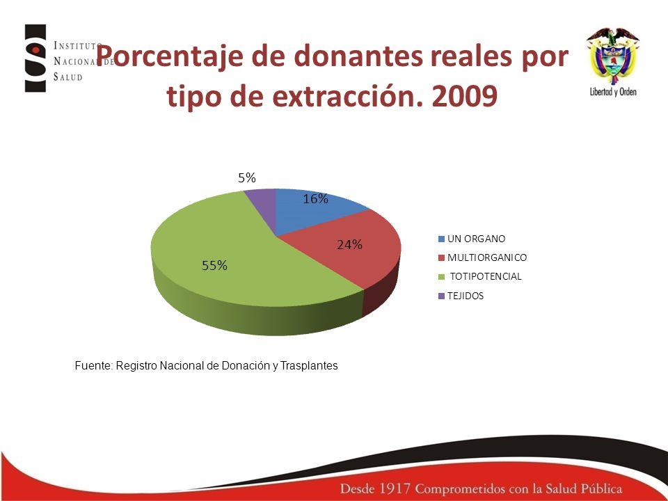 Porcentaje de donantes reales por tipo de extracción. 2009 Fuente: Registro Nacional de Donación y Trasplantes