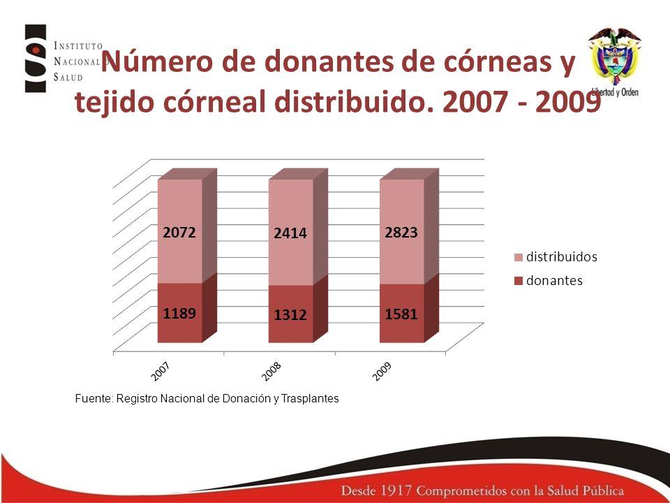 Número de donantes de córneas y tejido córneal distribuido. 2007 - 2009 Fuente: Registro Nacional de Donación y Trasplantes