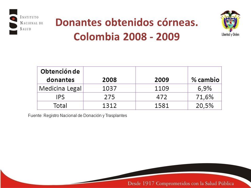 Donantes obtenidos córneas. Colombia 2008 - 2009 Fuente: Registro Nacional de Donación y Trasplantes Obtención de donantes20082009 % cambio Medicina L