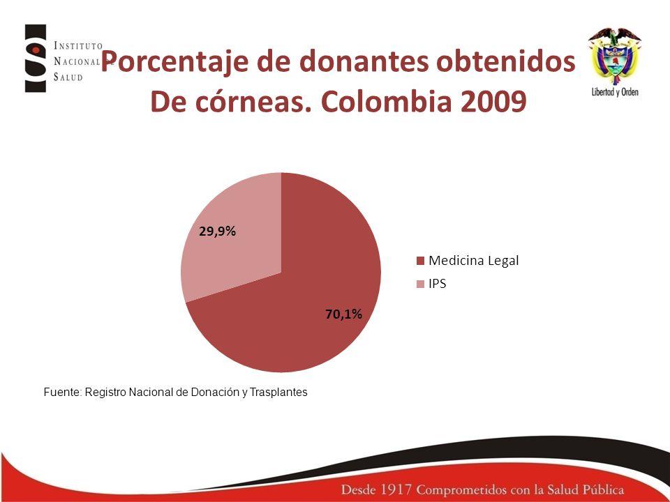 Porcentaje de donantes obtenidos De córneas. Colombia 2009 Fuente: Registro Nacional de Donación y Trasplantes