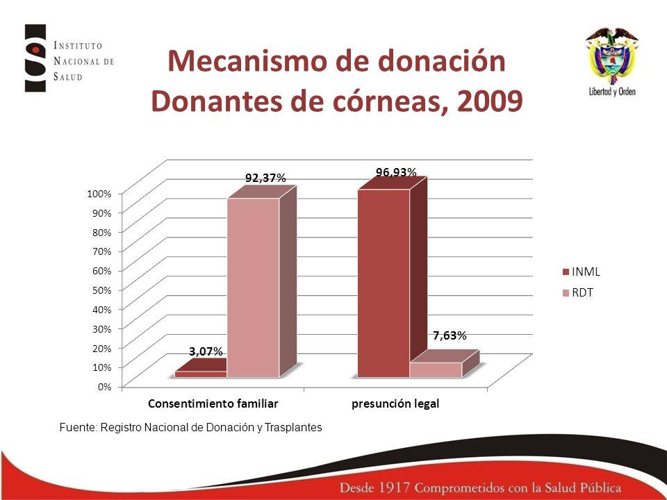 Mecanismo de donación Donantes de córneas, 2009 Fuente: Registro Nacional de Donación y Trasplantes