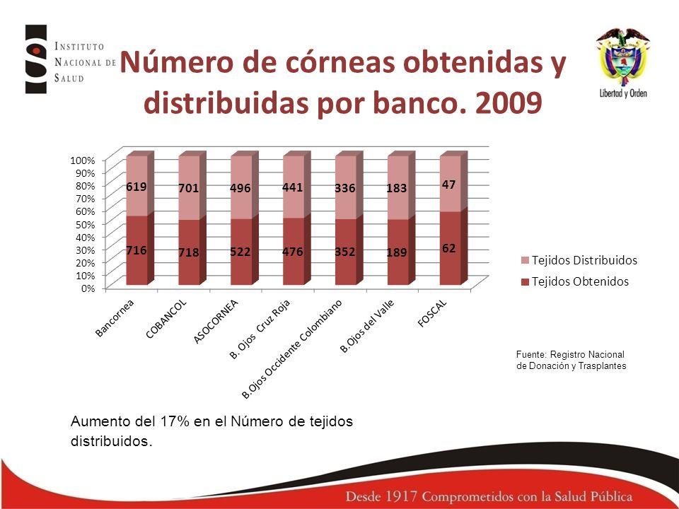 Número de córneas obtenidas y distribuidas por banco. 2009 Fuente: Registro Nacional de Donación y Trasplantes Aumento del 17% en el Número de tejidos