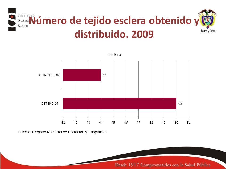 Número de tejido esclera obtenido y distribuido. 2009 Fuente: Registro Nacional de Donación y Trasplantes