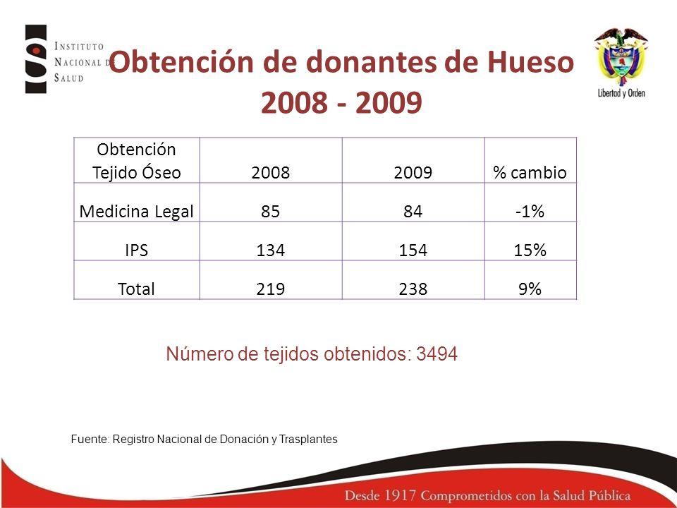 Obtención de donantes de Hueso 2008 - 2009 Fuente: Registro Nacional de Donación y Trasplantes Obtención Tejido Óseo20082009% cambio Medicina Legal858