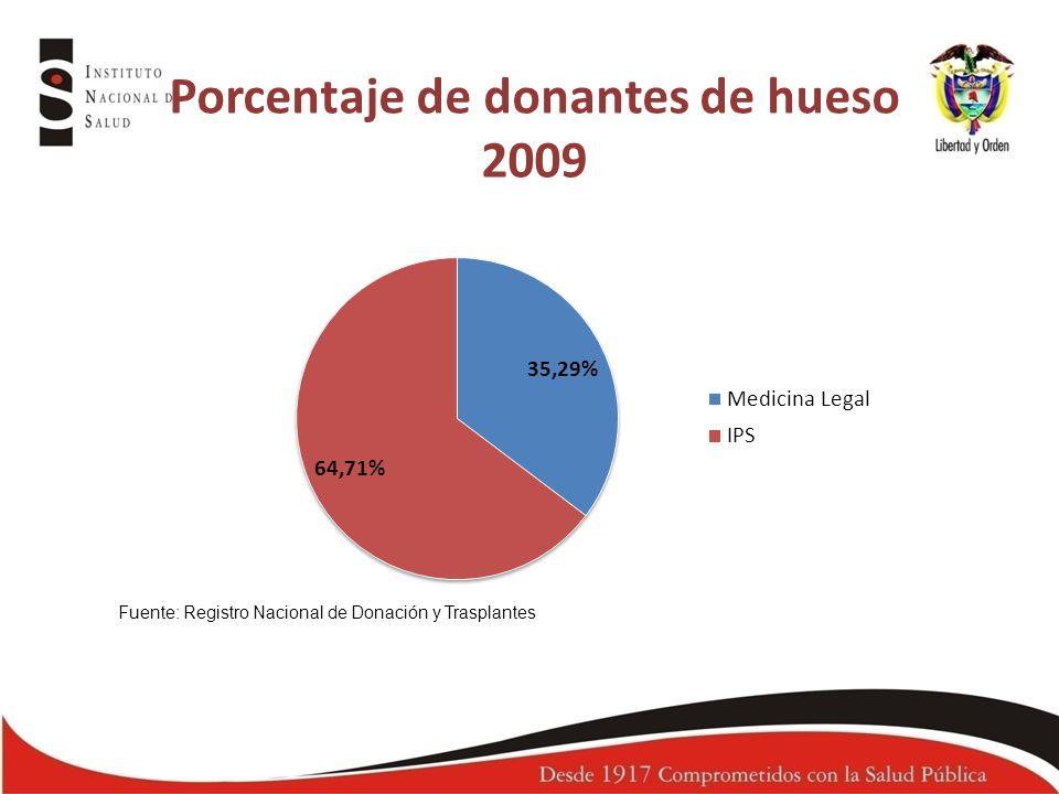 Porcentaje de donantes de hueso 2009 Fuente: Registro Nacional de Donación y Trasplantes