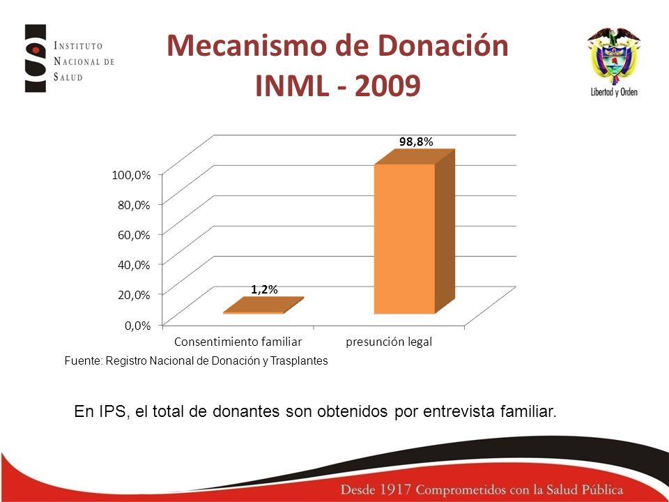 Mecanismo de Donación INML - 2009 Fuente: Registro Nacional de Donación y Trasplantes En IPS, el total de donantes son obtenidos por entrevista famili