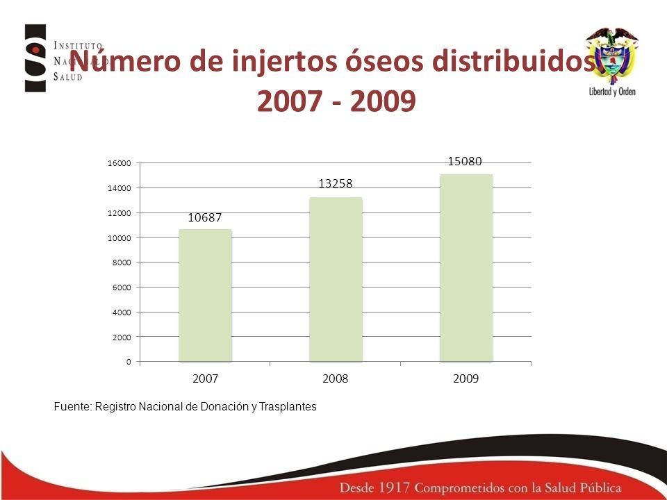 Número de injertos óseos distribuidos. 2007 - 2009 Fuente: Registro Nacional de Donación y Trasplantes