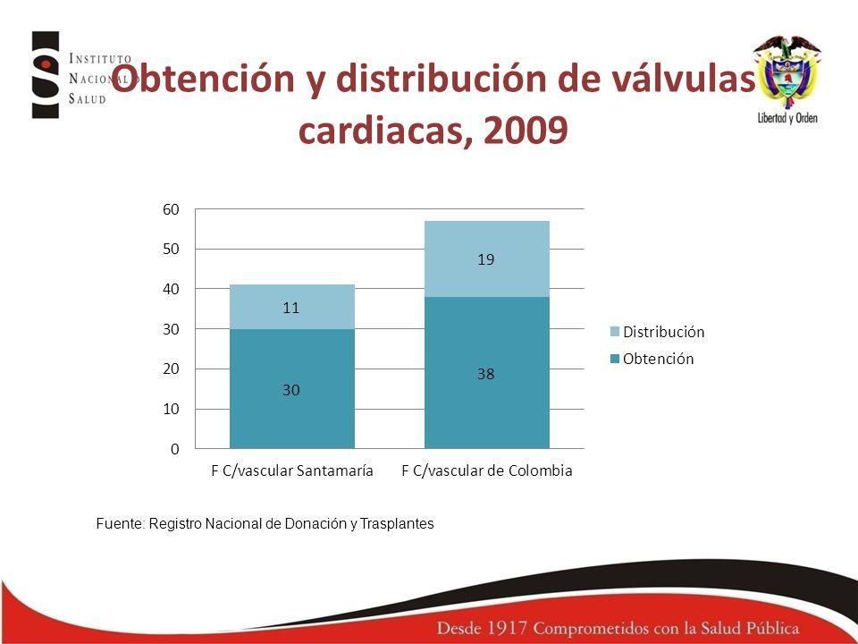 Obtención y distribución de válvulas cardiacas, 2009 Fuente: Registro Nacional de Donación y Trasplantes