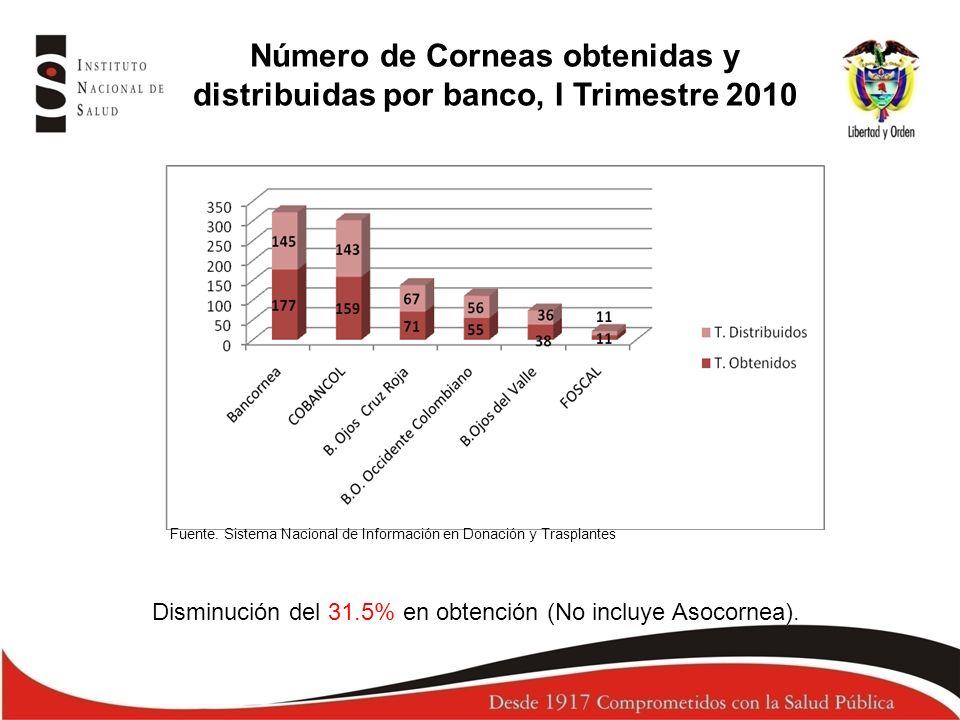 Número de Corneas obtenidas y distribuidas por banco, I Trimestre 2010 Fuente. Sistema Nacional de Información en Donación y Trasplantes Disminución d
