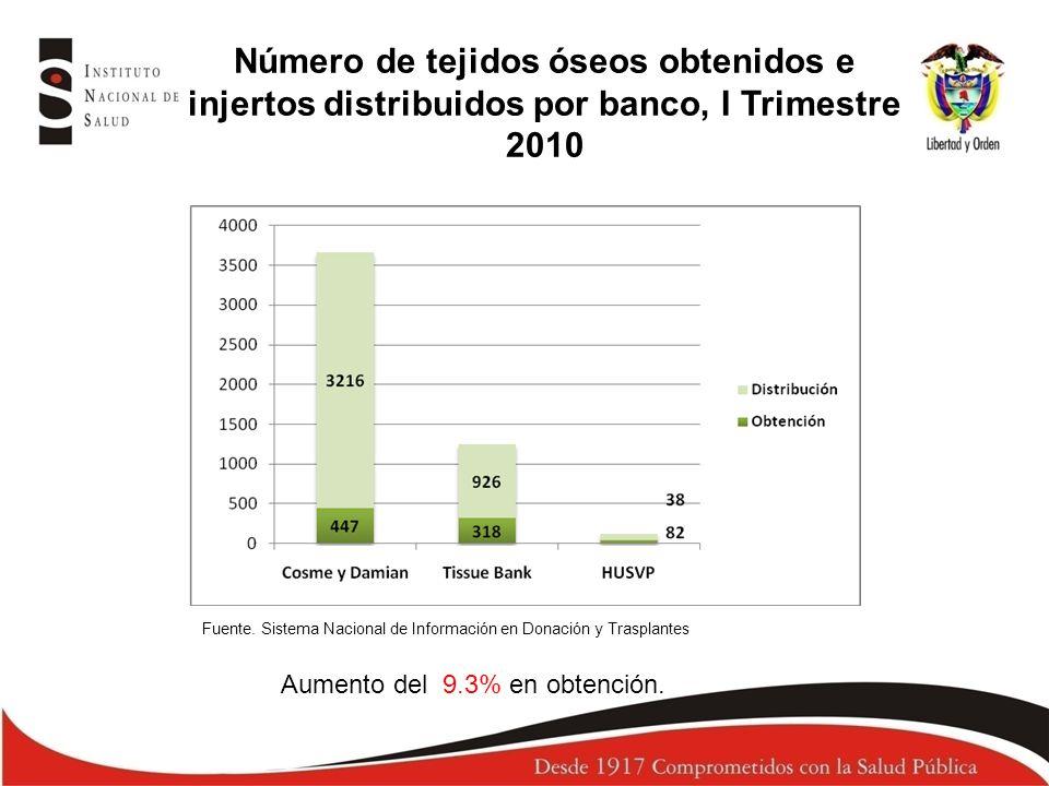 Número de tejidos óseos obtenidos e injertos distribuidos por banco, I Trimestre 2010 Fuente. Sistema Nacional de Información en Donación y Trasplante