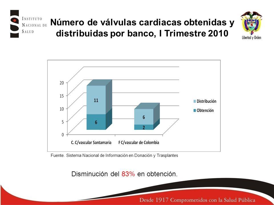 Número de válvulas cardiacas obtenidas y distribuidas por banco, I Trimestre 2010 Fuente. Sistema Nacional de Información en Donación y Trasplantes Di