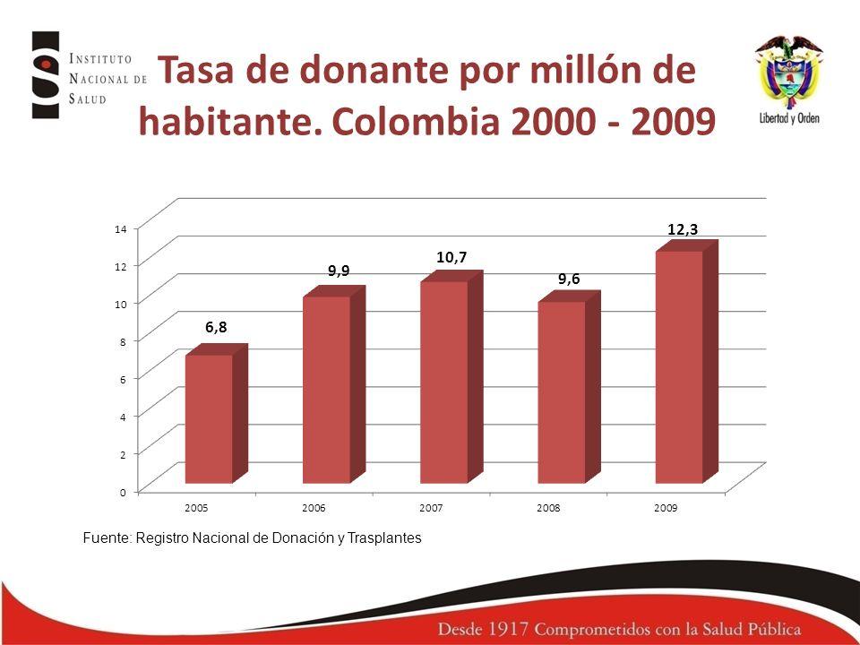 Tasa de donante por millón de habitante. Colombia 2000 - 2009 Fuente: Registro Nacional de Donación y Trasplantes