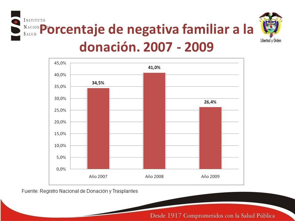 Porcentaje de aceptación y negativa familiar por regional, 2009 Fuente: Registro Nacional de Donación y Trasplantes