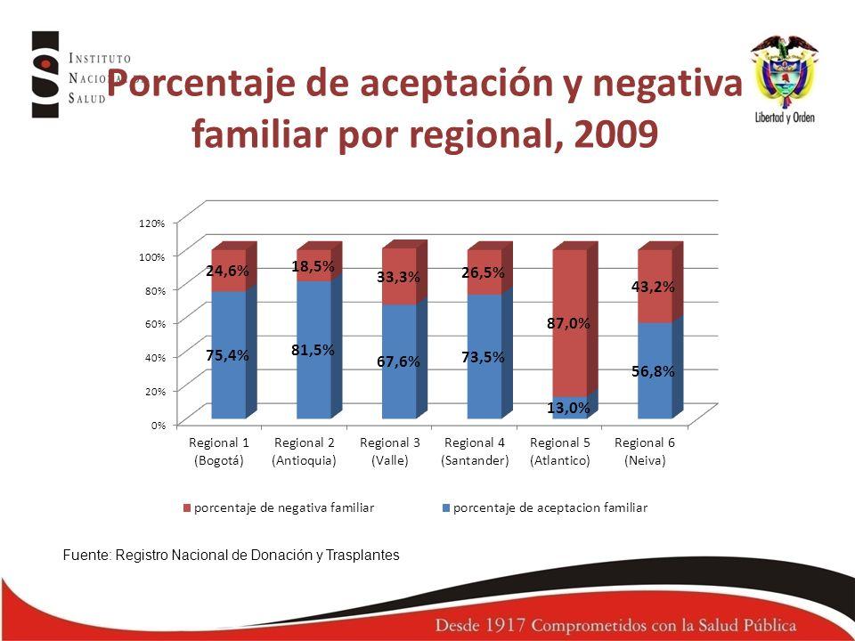 Potenciales donantes en ME y efectivos 2008 - 2009 Fuente: Registro Nacional de Donación y Trasplantes Año20082009 No.