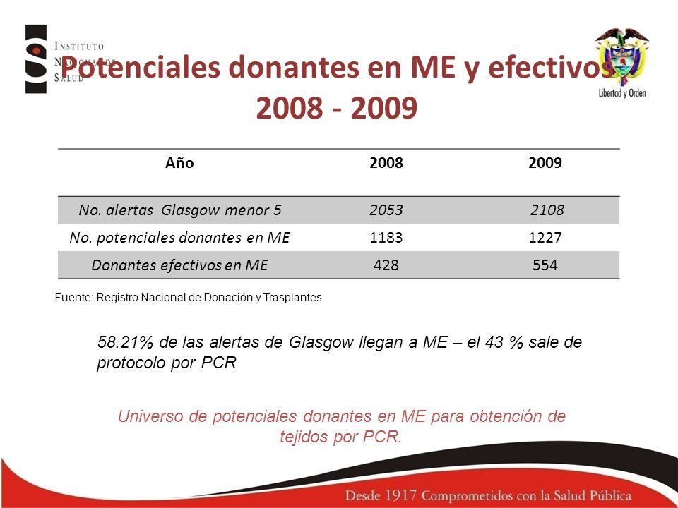 Potenciales donantes en ME y efectivos 2008 - 2009 Fuente: Registro Nacional de Donación y Trasplantes Año20082009 No. alertas Glasgow menor 52053 210