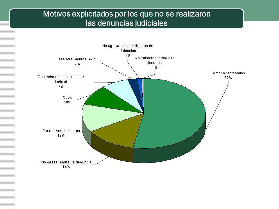 Motivos explicitados por los que no se realizaron las denuncias judiciales