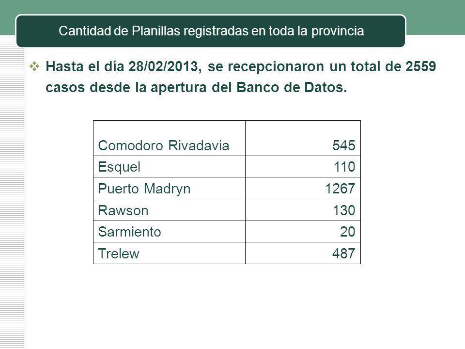 Hasta el día 28/02/2013, se recepcionaron un total de 2559 casos desde la apertura del Banco de Datos.