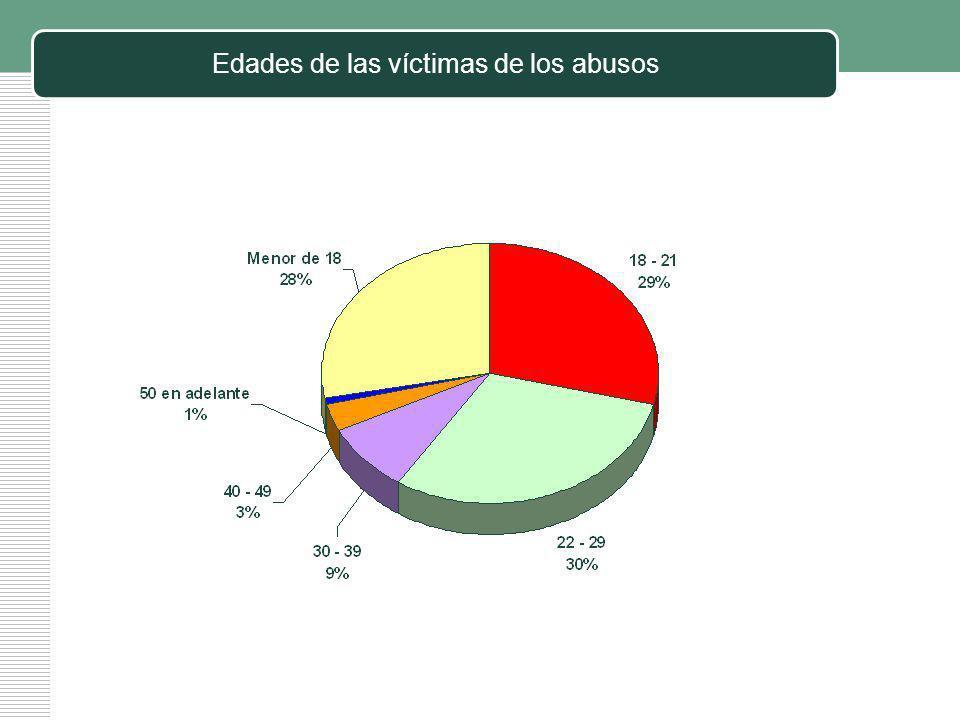 Edades de las víctimas de los abusos