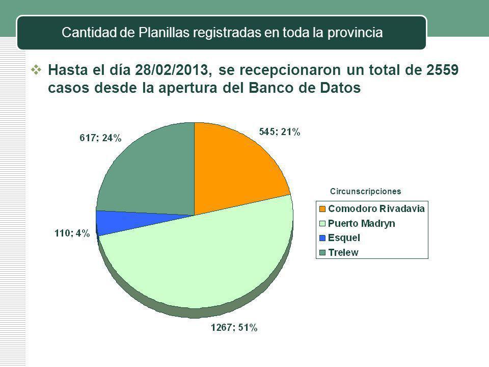 Cantidad de Planillas registradas en toda la provincia Hasta el día 28/02/2013, se recepcionaron un total de 2559 casos desde la apertura del Banco de Datos Circunscripciones