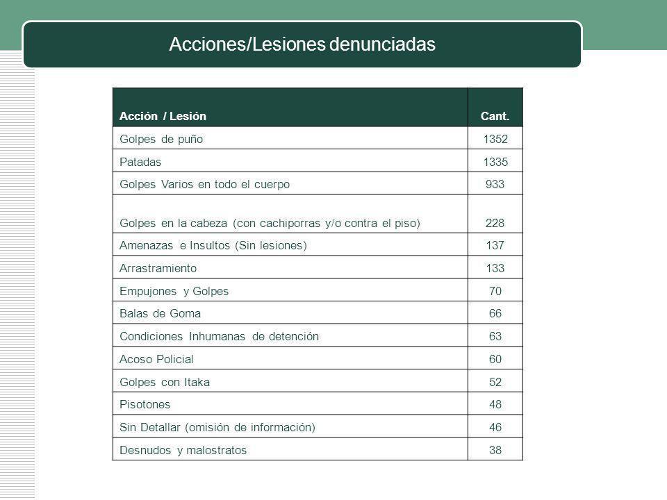 Acciones/Lesiones denunciadas