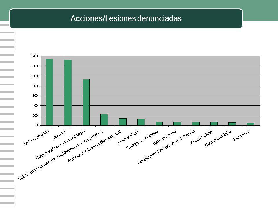 Hechos denunciados judicialmente Del total de hechos informados al Banco de Datos NO se denunciaron judicialmente el 76%