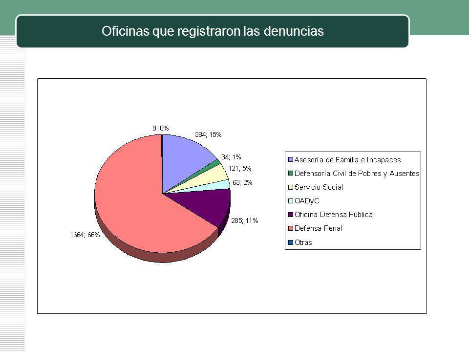 Oficinas que registraron las denuncias
