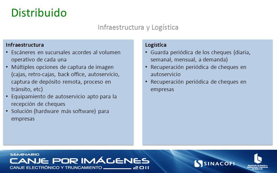 Distribuido Infraestructura y Logística Infraestructura Escáneres en sucursales acordes al volumen operativo de cada una Múltiples opciones de captura