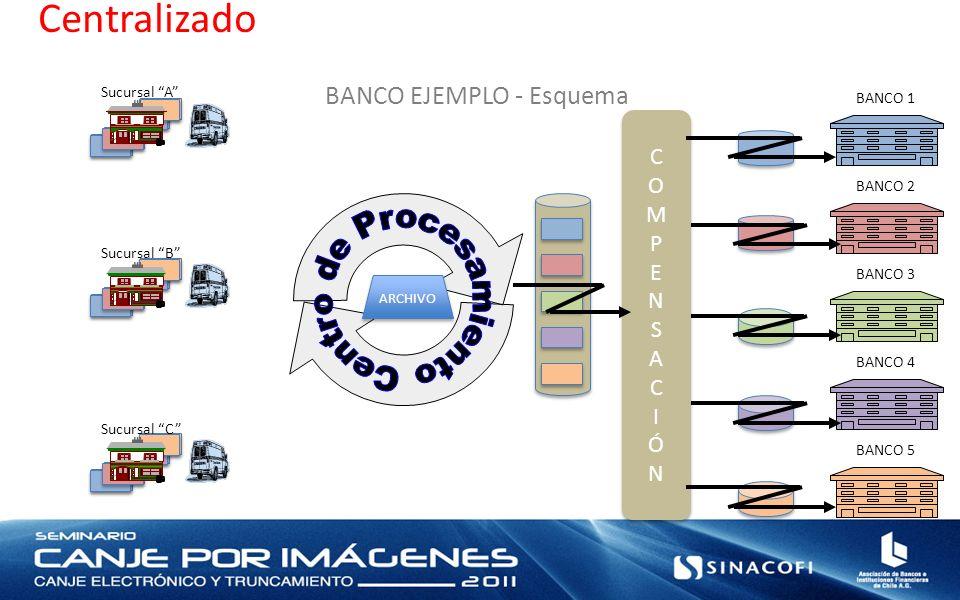 Centralizado BANCO 1 BANCO 2 BANCO 3 BANCO 4 BANCO 5 BANCO EJEMPLO - Esquema COMPENSACIÓNCOMPENSACIÓN COMPENSACIÓNCOMPENSACIÓN ARCHIVO Sucursal A Sucursal B Sucursal C