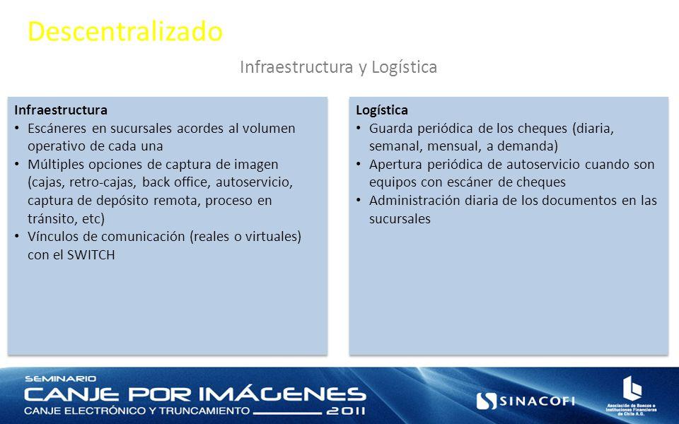 Descentralizado Infraestructura y Logística Infraestructura Escáneres en sucursales acordes al volumen operativo de cada una Múltiples opciones de captura de imagen (cajas, retro-cajas, back office, autoservicio, captura de depósito remota, proceso en tránsito, etc) Vínculos de comunicación (reales o virtuales) con el SWITCH Infraestructura Escáneres en sucursales acordes al volumen operativo de cada una Múltiples opciones de captura de imagen (cajas, retro-cajas, back office, autoservicio, captura de depósito remota, proceso en tránsito, etc) Vínculos de comunicación (reales o virtuales) con el SWITCH Logística Guarda periódica de los cheques (diaria, semanal, mensual, a demanda) Apertura periódica de autoservicio cuando son equipos con escáner de cheques Administración diaria de los documentos en las sucursales Logística Guarda periódica de los cheques (diaria, semanal, mensual, a demanda) Apertura periódica de autoservicio cuando son equipos con escáner de cheques Administración diaria de los documentos en las sucursales