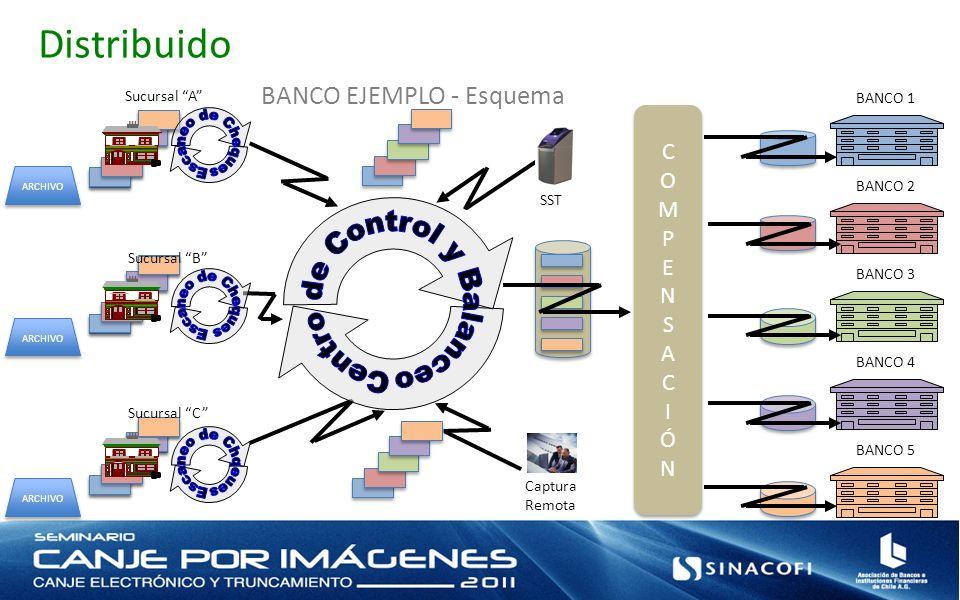 Distribuido BANCO 1 BANCO 2 BANCO 3 BANCO 4 BANCO 5 BANCO EJEMPLO - Esquema Sucursal A Sucursal B Sucursal C ARCHIVO COMPENSACIÓNCOMPENSACIÓN COMPENSA