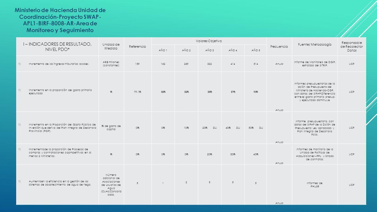 Ministerio de Hacienda Unidad de Coordinación-Proyecto SWAP- APL1-BIRF-8008-AR-Area de Monitoreo y Seguimiento I – INDICADORES DE RESULTADO, NIVEL PDO