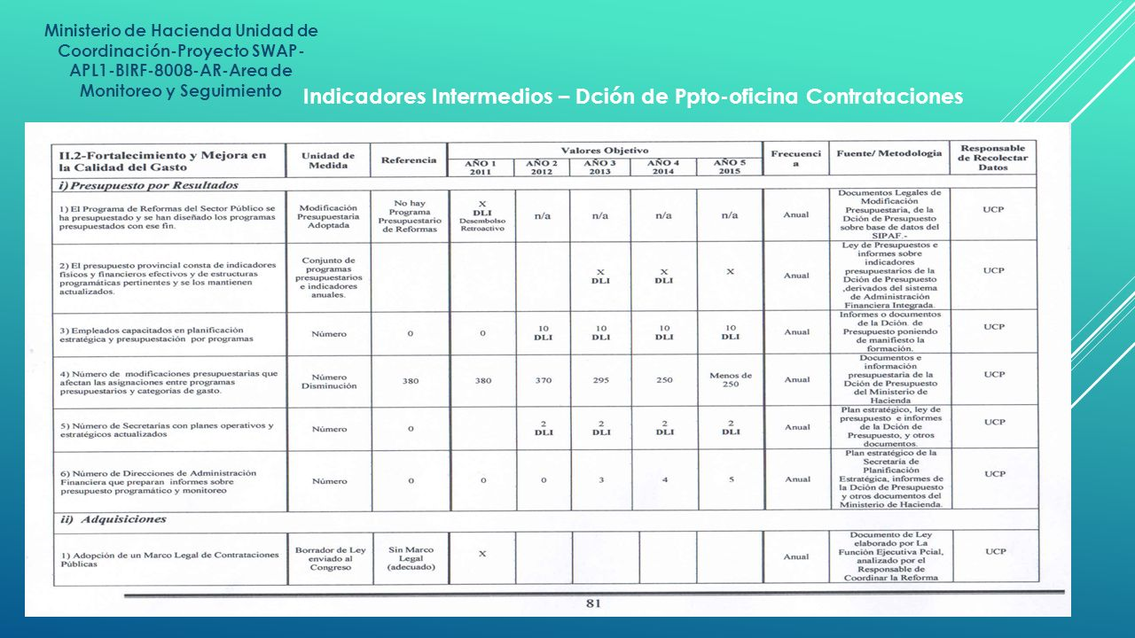 Ministerio de Hacienda Unidad de Coordinación-Proyecto SWAP- APL1-BIRF-8008-AR-Area de Monitoreo y Seguimiento Indicadores Intermedios – Dción de Ppto