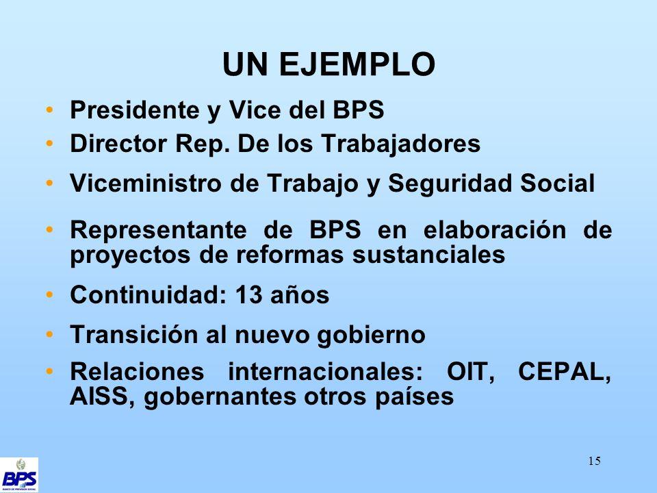 15 UN EJEMPLO Presidente y Vice del BPS Director Rep.