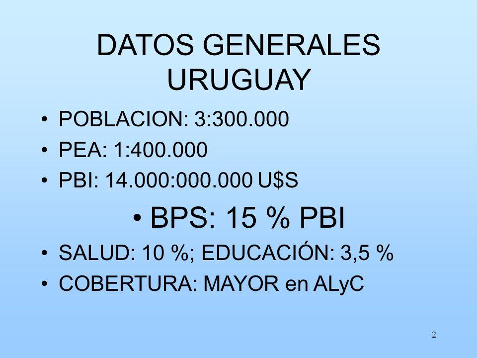 2 DATOS GENERALES URUGUAY POBLACION: 3:300.000 PEA: 1:400.000 PBI: 14.000:000.000 U$S BPS: 15 % PBI SALUD: 10 %; EDUCACIÓN: 3,5 % COBERTURA: MAYOR en ALyC