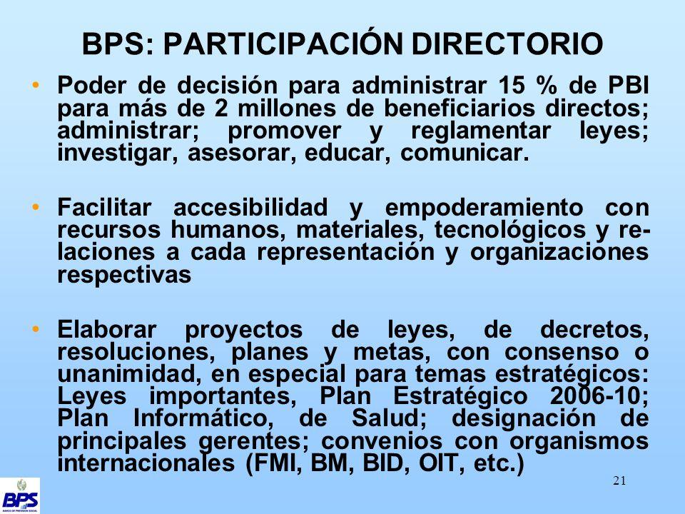 21 BPS: PARTICIPACIÓN DIRECTORIO Poder de decisión para administrar 15 % de PBI para más de 2 millones de beneficiarios directos; administrar; promover y reglamentar leyes; investigar, asesorar, educar, comunicar.